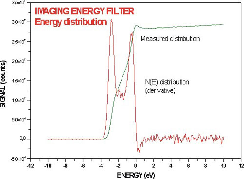 Energy distribution measured with the IEF