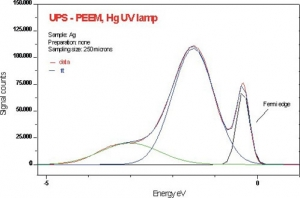 Energy distribution after ion cleaning and deconvolution