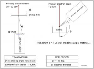 staib-instrumets-EELS-REELS